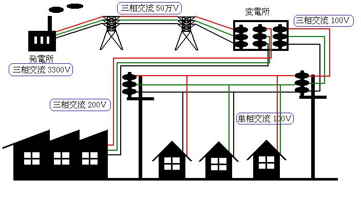 電車の電気